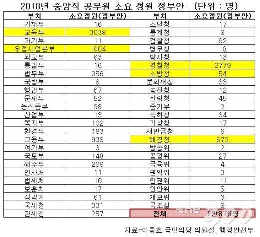 [단독]정부, 내년 중앙직 공무원 1만875명 늘린다
