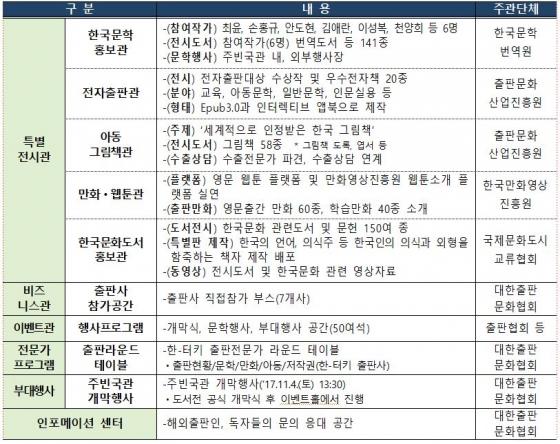 터키에서 한국 문학의 우수성 뽐낸다