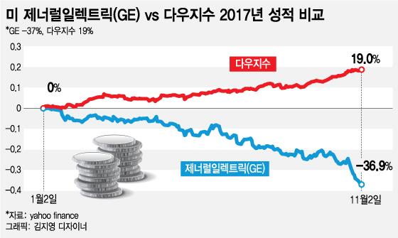 주가 37% 추락…美 다우지수 원년 멤버의 몰락