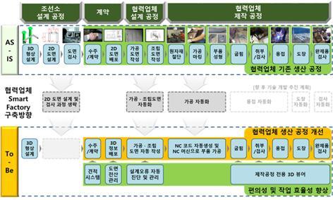 조선협력업체 의장품 제작정보관리시스템 개요/사진=지역SW산업발전협의회