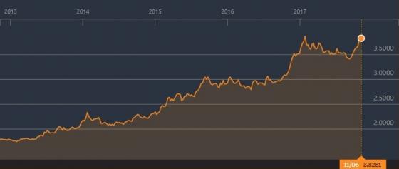 터키 리라/달러 환율 추이(단위: 달러당 리라)/자료=블룸버그