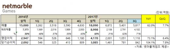 레볼루션 글로벌서 선전…넷마블 3Q 영업익 73%↑
