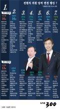 [그래픽뉴스]전현직 의원 당적 변경 랭킹 7