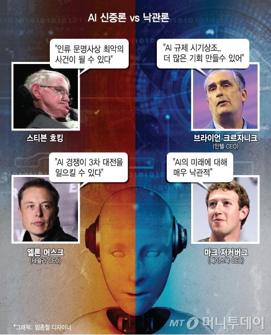 AI가 가져올 미래는…'불안 vs 기대' 엇갈린 예측 팽팽