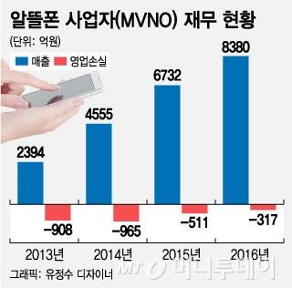 """[단독]홈플러스 알뜰폰 이달 철수…""""폐업 도미노 우려"""""""
