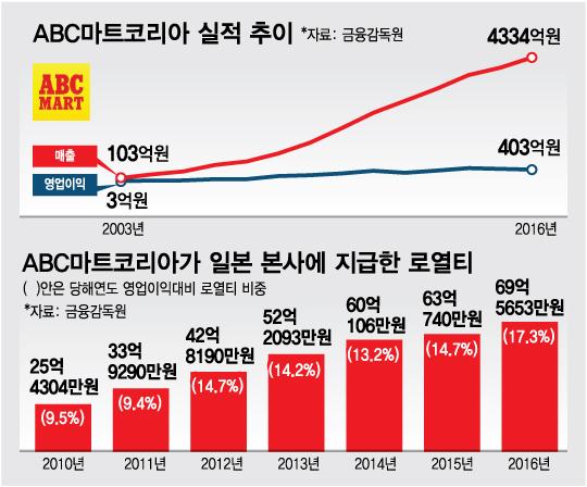 '신발 편집숍 1위' ABC마트, 日 본사 로열티만 수백억