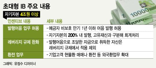 한투, 초대형 IB 나홀로 스타트…가슴앓이 '빅4'