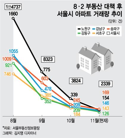 집나간 매수세… 강남4구·노원구 아파트 '거래절벽'
