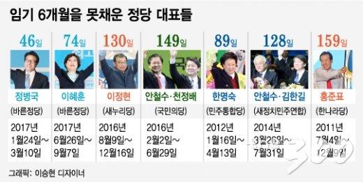 [300랭킹]반년천하?…임기 6개월도 못채운 당대표들