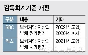 """금감원 """"킥스 유예 없이 2021년 시행…내년 상반기 초안 확정"""""""