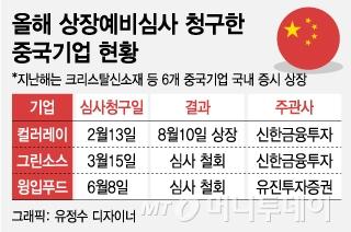 윙입푸드 심사철회…중국기업 IPO '꽁꽁'