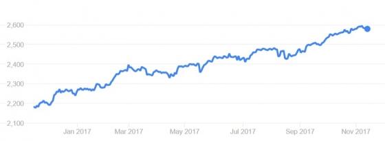 지난 1년간 뉴욕증시 S&P500지수 추이/자료=구글 파이낸스 캡쳐