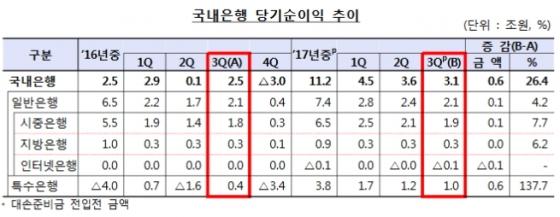 국내은행, 3분기 순익 3.1조원…전년比 26%↑
