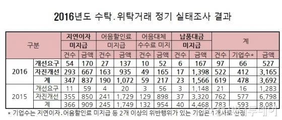 중기부, 위·수탁거래 위법 행위 68개사에 벌점 부과