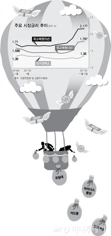 금리 상승기…덮어놓고 빚부터 갚다 보면 '호갱'?