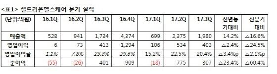 셀트리온헬스케어, 3Q매출 1980억..전년비 14%↑