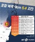 """[그래픽뉴스]포항 5.4 지진 뒤 4.3 여진…""""더 큰 지진 올 수도"""""""
