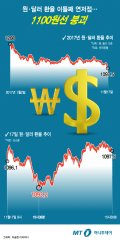 [그래픽뉴스]원·달러 환율 1100원 붕괴 이틀째 연저점…어디까지 갈까?