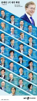 [그래픽뉴스]195일 만에 확정된 문재인 정부 1기 내각