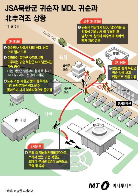 [그래픽뉴스] 영화보다 더 긴박…북한군 귀순자 목숨 건 탈출루트