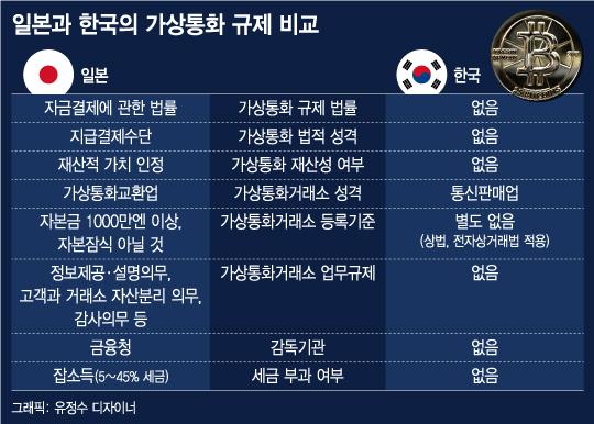 가상통화거래 규제 無…법의 사각지대에 놓인 한국