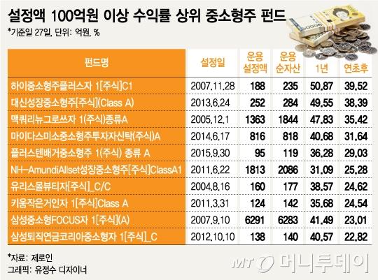 코스닥 강세장서 한달 만에 17.8% 수익난 펀드는