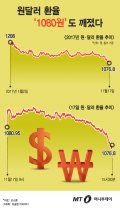 [그래픽뉴스] 원달러 환율 '1080원'도 깨졌다…바닥은 어디?