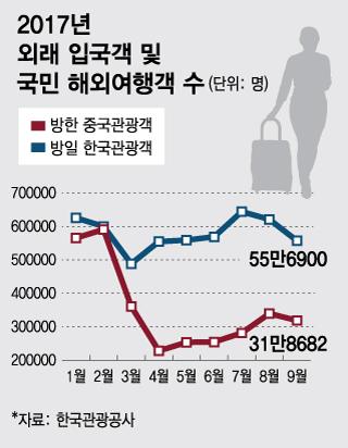 절반의 비애… 中→韓 '안오고', 韓→日에 '갔다'