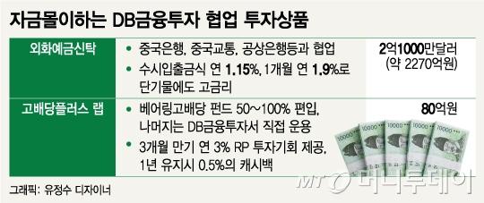DB금투 협업상품으로 틈새전략…외화예금신탁·고배당랩 자금몰이