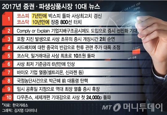 """""""코스피·코스닥 박스권 돌파"""" 올해의 증시 톱뉴스"""