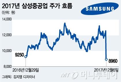 삼성중공업, 28.89% 급락… 4분기 '빅 배스' 공포