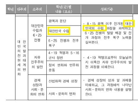 박근혜 정부 당시 역사 교과 교육과정 시안. 대주제, 소주제, 성취기준 등에 실린 용어가<br> 대한민국 수립으로 통일돼있다.