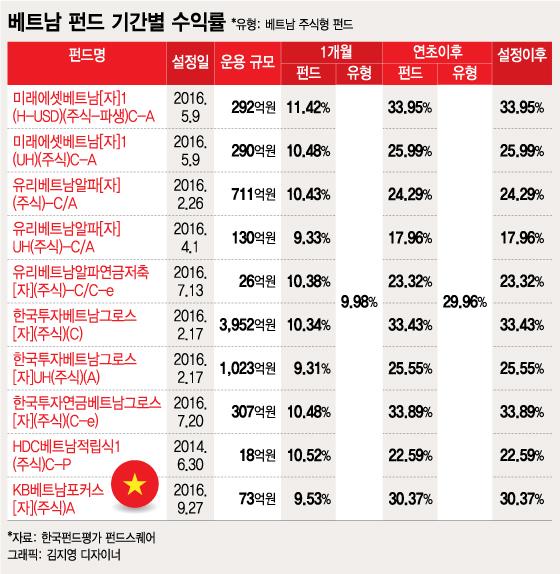 해외주식펀드 수익률 1위~10위가 모두 '베트남'