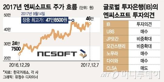 NCsoft, 대만 '리니지M' 출격…사상 최고가 '재도전'