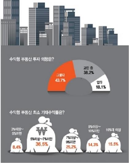2017년 머니투데이-KB부동산 공동설문 조사결과