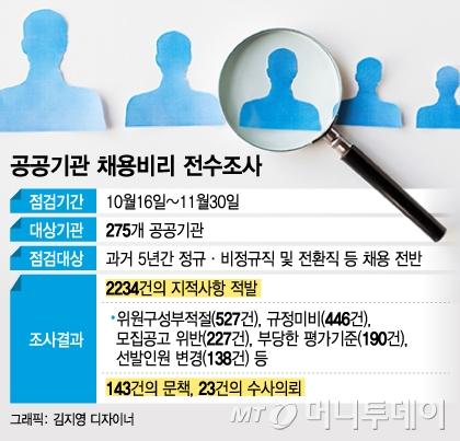 """""""서류조작은 기본""""…공공기관 채용비리 '천태만상'"""