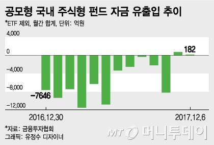 국민재테크 '주식형 펀드' 부활 조짐… 2년 만에 최장기간 순유입