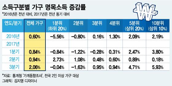 """소득증대에서 소외된 중산층 """"우리도 월급 올려줘"""""""