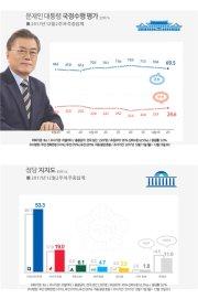 文대통령 지지율 70%아래로…민주당 53.3%로 회복-리얼미터
