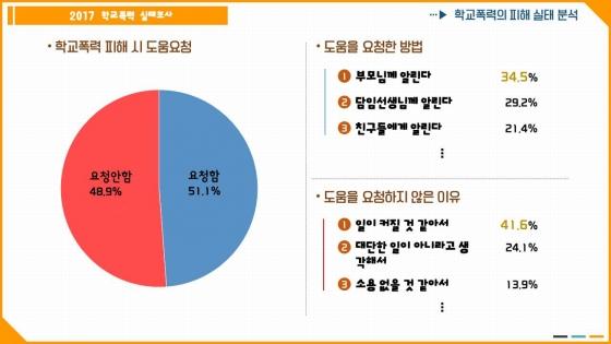 한국청소년연맹, 학교폭력 실태조사 결과 발표