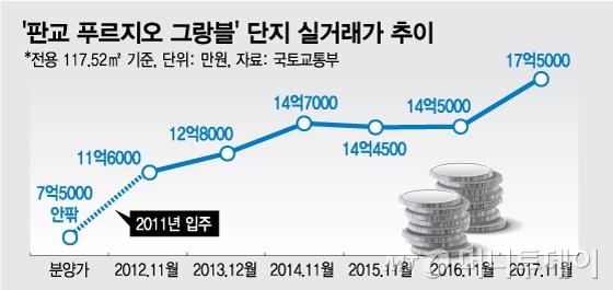 6년새 10억 상승, 치솟는 판교 아파트값 잠실 따라잡나