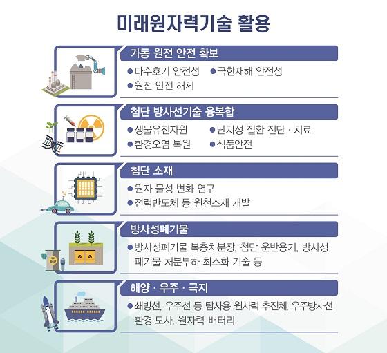 [표]미래원자력기술활용/자료=과기정통부