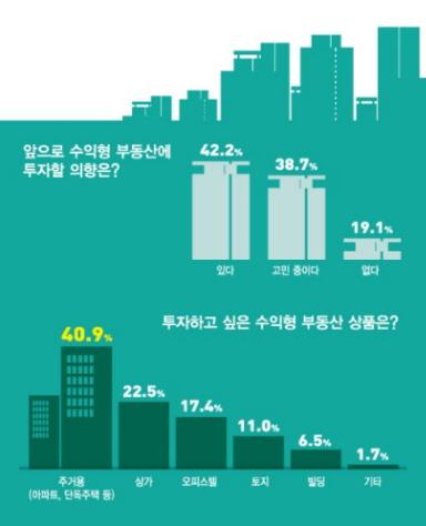 """""""수익형 부동산 투자할 의향있거나 고려중"""" 81%"""