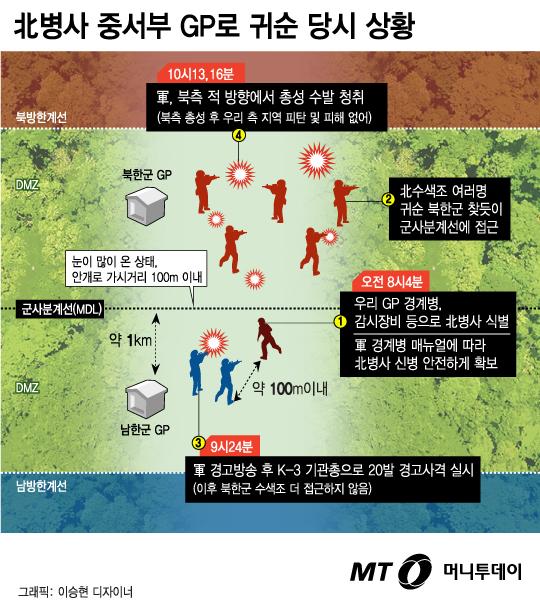 [그래픽뉴스]北병사 중서부 GP로 귀순 당시 상황