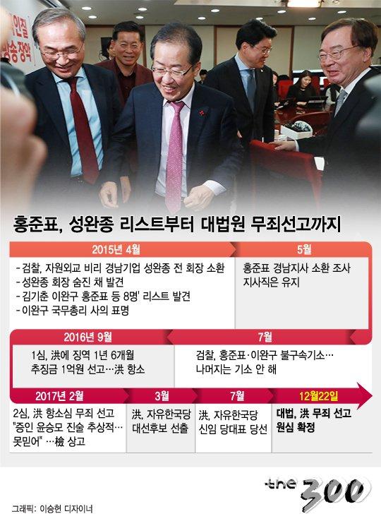 [그래픽뉴스]홍준표, '성완종 리스트'부터 대법원 무죄선고까지