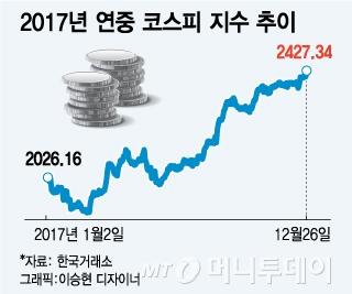 """산타랠리 실종된 2017년, 증권가 """"조정을 기회로"""""""