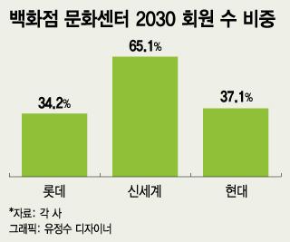 '워라밸' 즐기는 2030, 백화점 문화센터로 '진격'