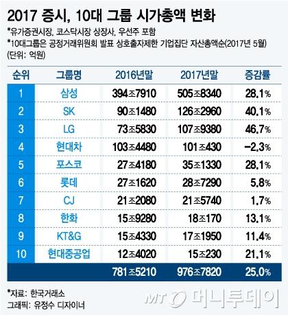 LG그룹 시총 증가율 1위·현대차그룹 나홀로 '마이너스'