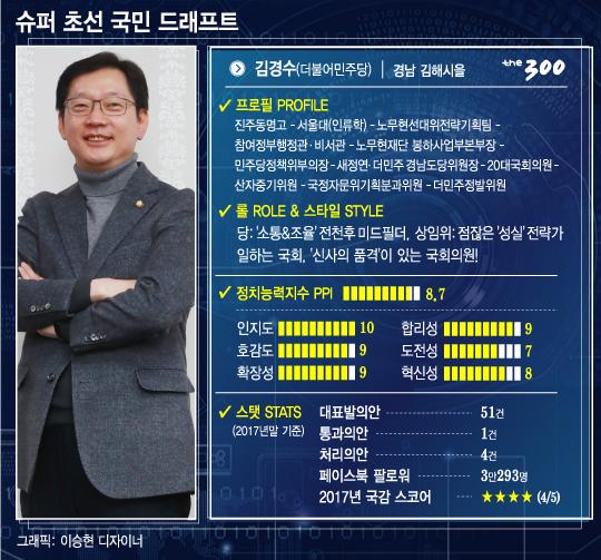 """""""초선이었나?"""" 호감도·인지도 '甲' 노련한 선수 김경수"""