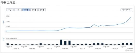 리플 최근 한달간 가격변동 그래프. / 자료제공=빗썸